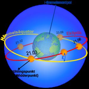 512px-Ecliptic